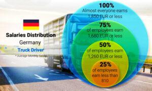 Stipendi autisti tedeschi