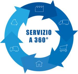 Per sopravvivere alla crisi è utile ampliare il servizio che diamo al cliente